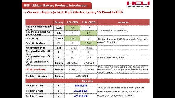 so sánh chi phí vận hành giữa xe nâng điện và xe nâng dầu
